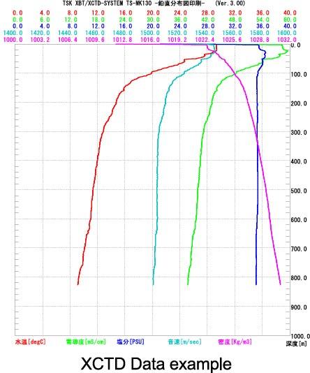 XCTD_data_ex_ol.jpg