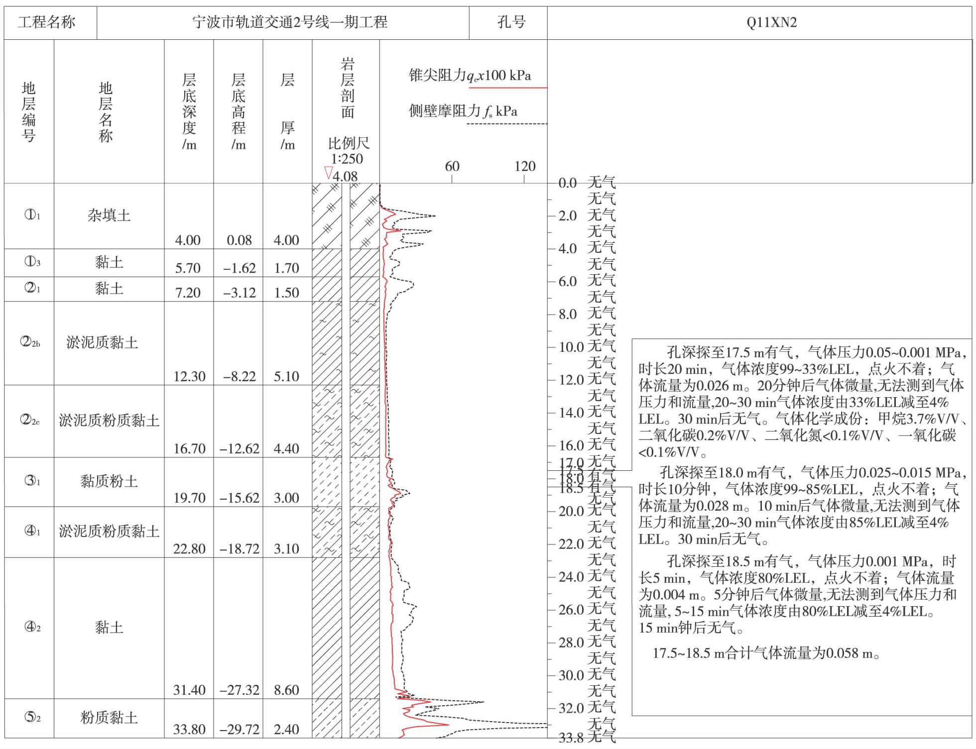 黄渤海浅层气的分布及特征综述
