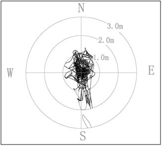 Trimbe信标机稳定和准确性检查