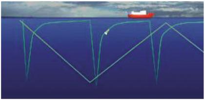走航式海洋多参数剖面测量系统(MVP)验收记录