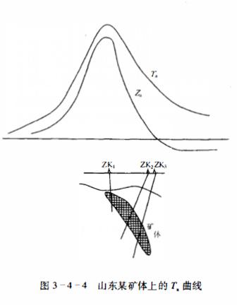 地磁基本知识(四)磁异常的解释及卫星磁测