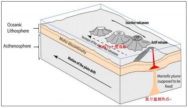 印度洋重建及东经九十度海岭