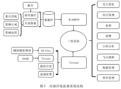 基于cesium的三维管线系统综述